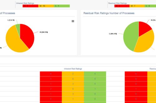 cloud insights audit management system